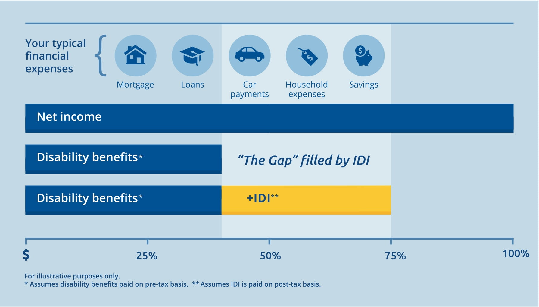 Closing the gap in disability insurance